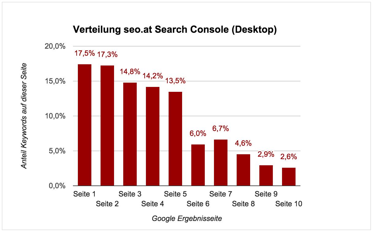 La distribuzione di seo.at nella Search Console (Desktop). In verticale la percentuale di keyword sulla pagina, in orizzontale le pagine di risultato di Google.