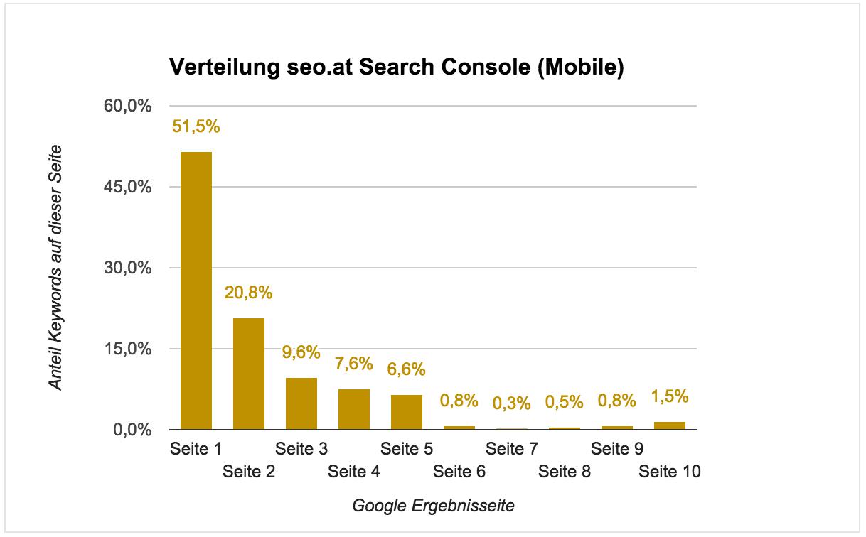 La distribuzione di seo.at nella Search Console (Mobile). In verticale la percentuale di keyword sulla pagina, in orizzontale le pagine di risultato di Google.