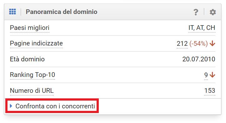 """Opzione """"Confronta con i concorrenti"""" nel Toolbox SISTRIX"""