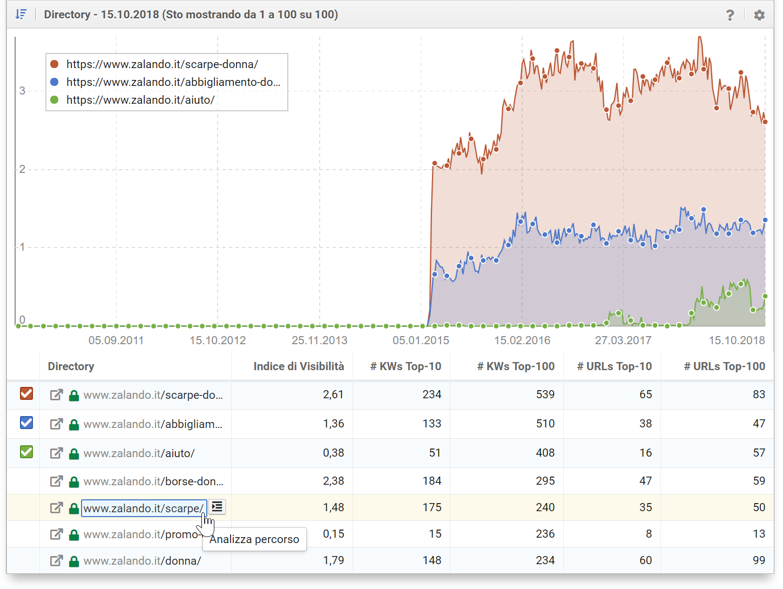 Analisi di una singola directory nel Toolbox SISTRIX
