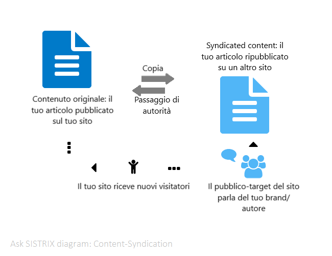 FUnzionamento del Content Syndication