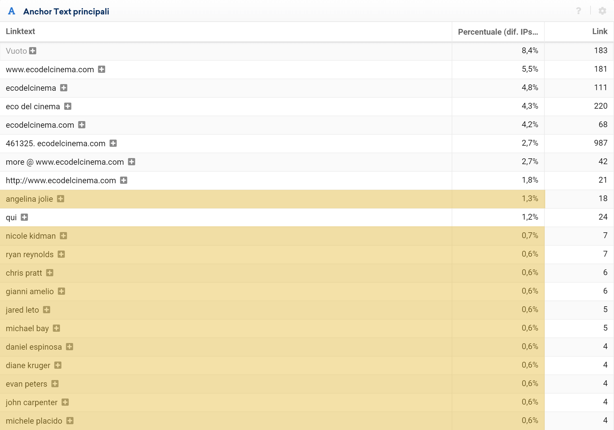 Toolbox SISTRIX: money keyword nel profilo link di un dominio