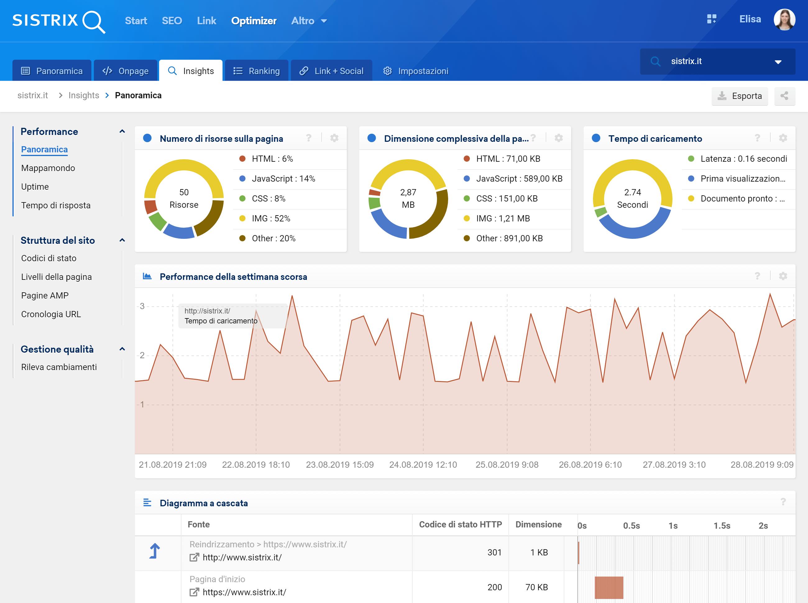 Toolbox SISTRIX: analisi tempo di caricamento nell'Optimizer