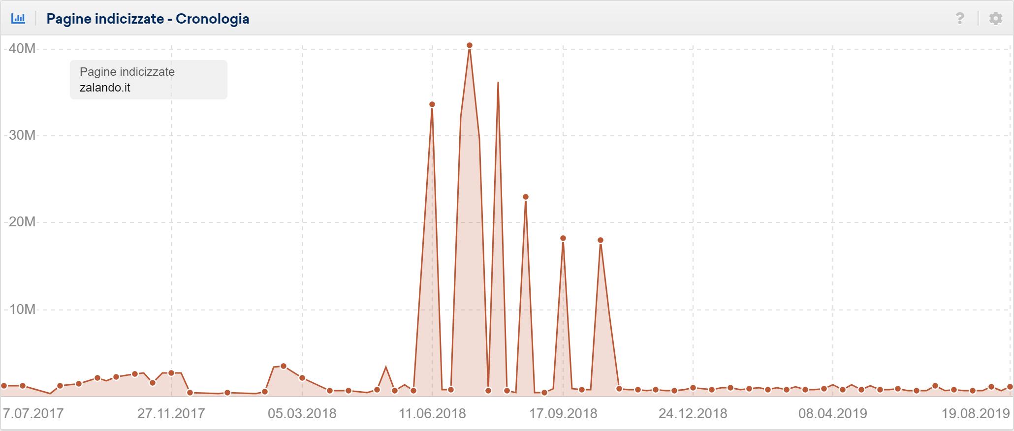 Toolbox SISTRIX: pagine indicizzate di zalando.it. Quantità instabile.