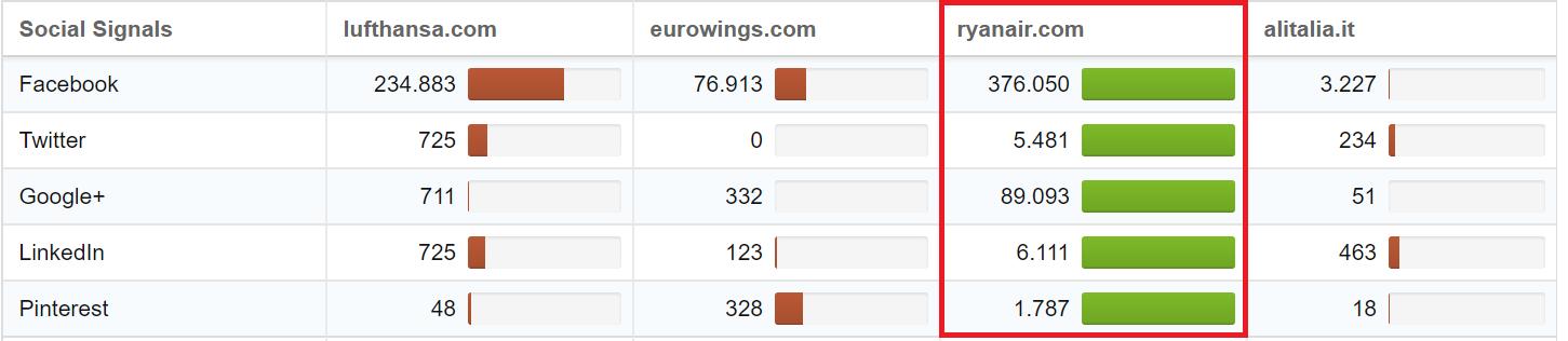 Confronto dei dati Social sotto forma di quick check nel Toolbox SISTRIX
