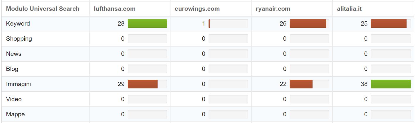Confronto dei dati Universal sotto forma di quick check nel Toolbox SISTRIX