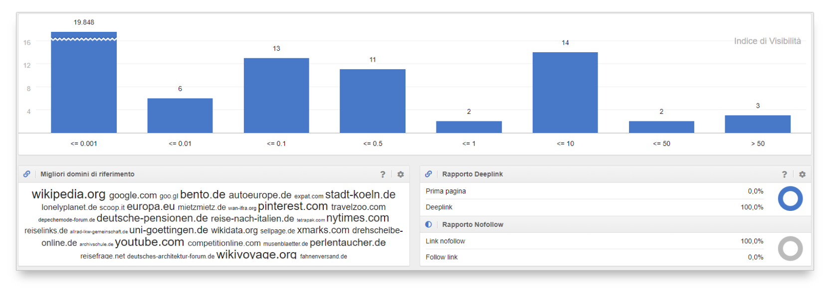 Dati link con LinkPlus attivo