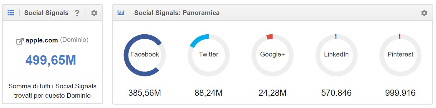Social Media nella pagina di Panoramica del modulo Social nel Toolbox SISTRIX