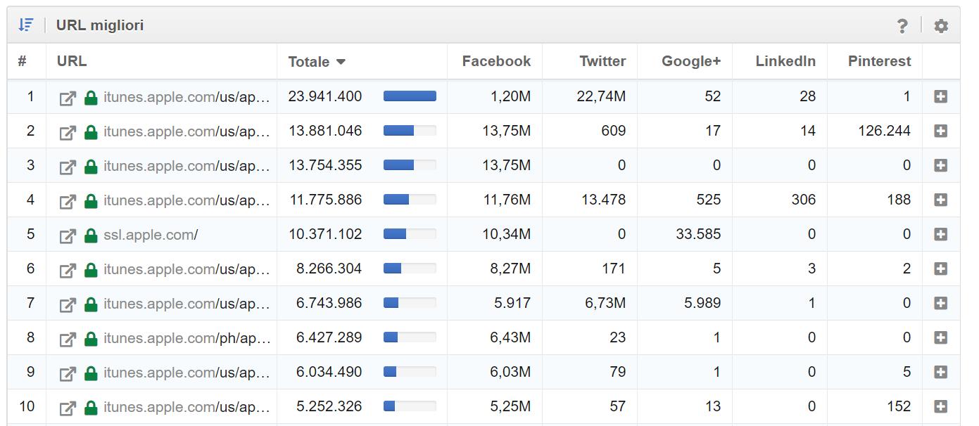 riassunto di tutti i dati dei network e dei contenuti più popolari nel Toolbox SISTRIX