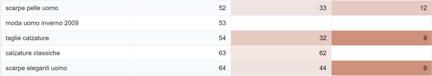 Tabella per il confronto delle keyword tra più domini: le caselle rosse indicano ranking negativi