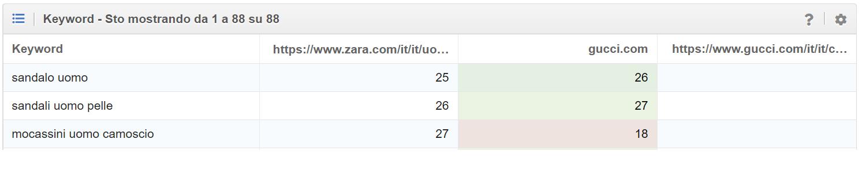 Keyword che non compaiono nella directory di gucci.com