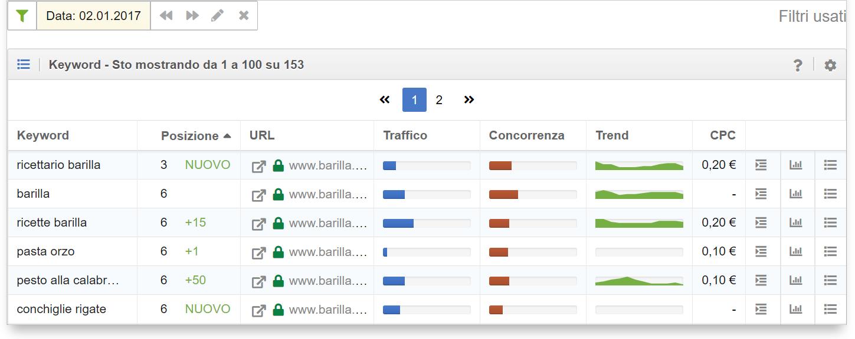 In data 2 gennaio 2017 barilla.com possedeva 153 keyword posizionate nelle prime 100 posizioni di google.it