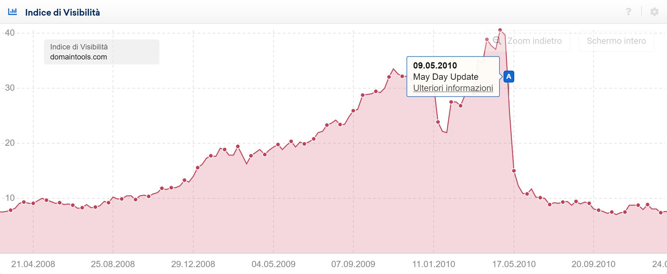 Sviluppo dell'Indice di Visibilità di un dominio colpito dal May Day Update, indicato tramite un pin-evento nel Toolbox SISTRIX