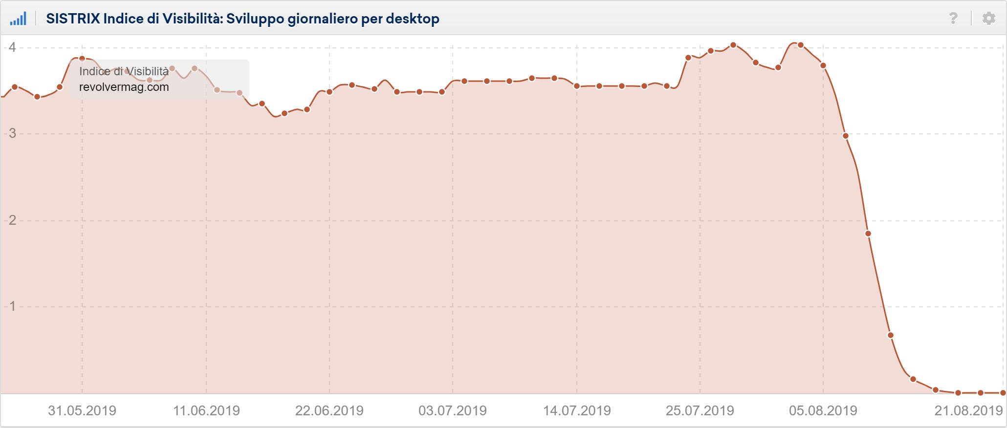 Toolbox SISTRIX: Indice di Visibilità giornaliero di revolvermag.com