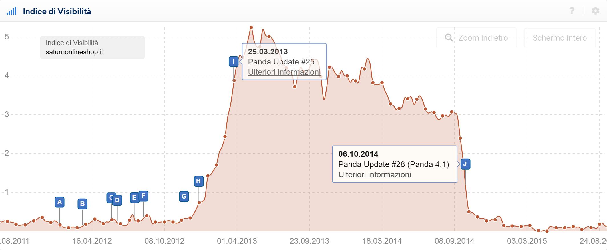 Toolbox SISTRIX: panda 4.0