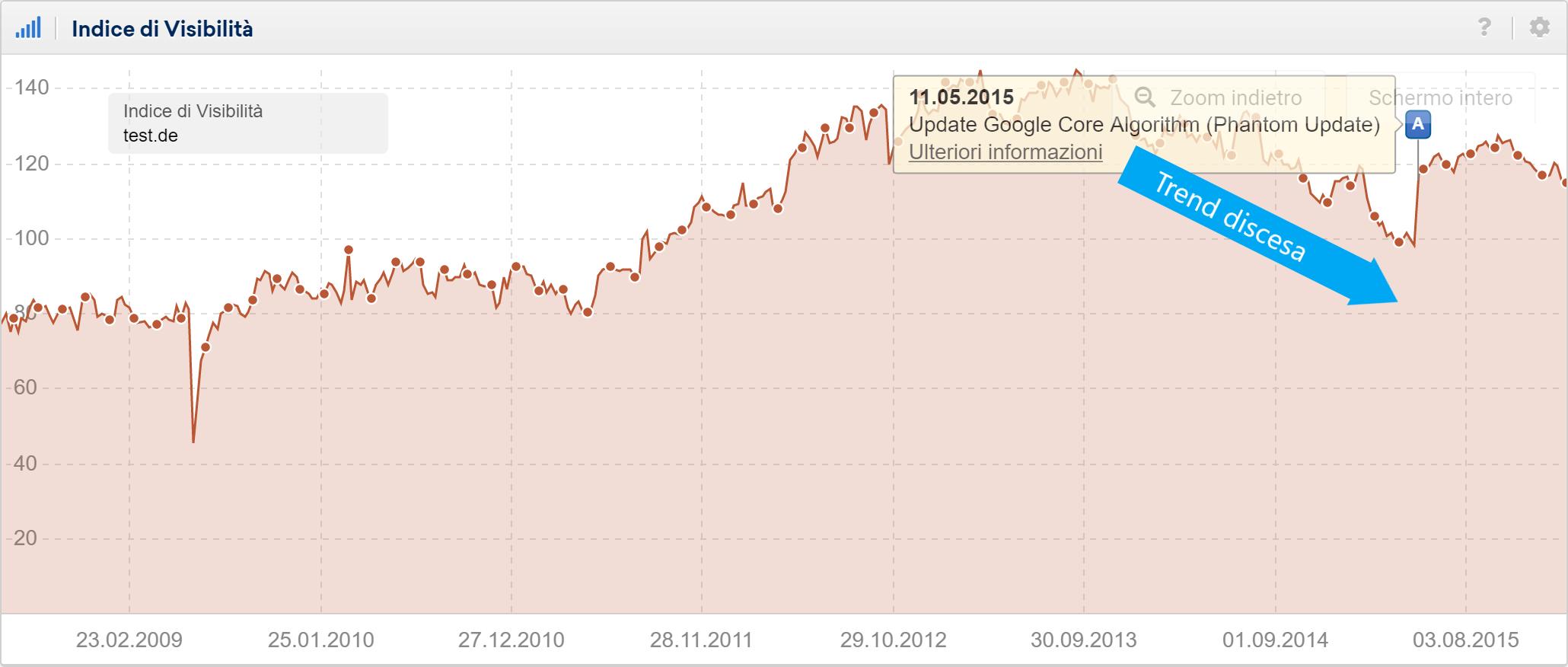 Toolbox SISTRIX: aumento di visibilità di test.de a causa del Phantom Update
