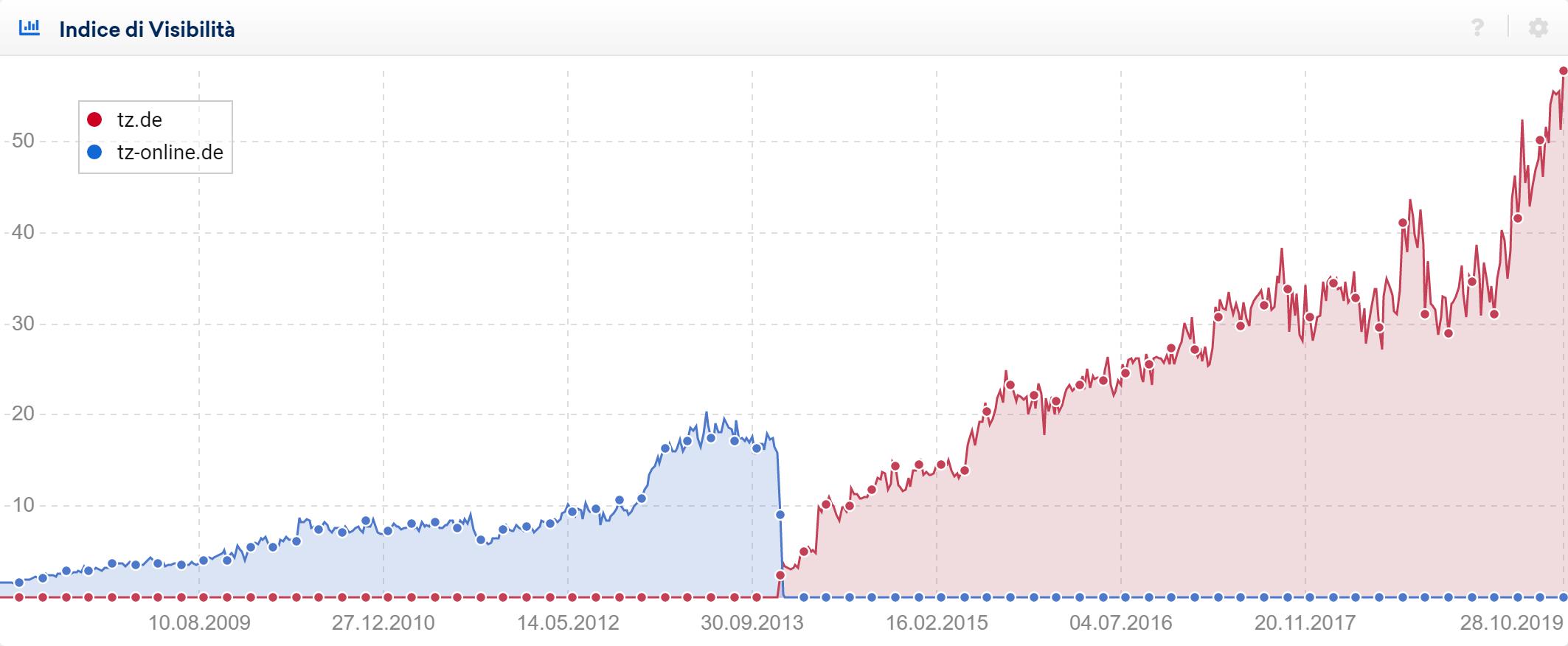 Cambio di dominio di tz-online (Google Germania)