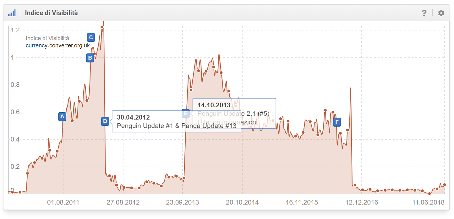 Esempi di Update di Google nell'Indice di Visibilità di SISTRIX