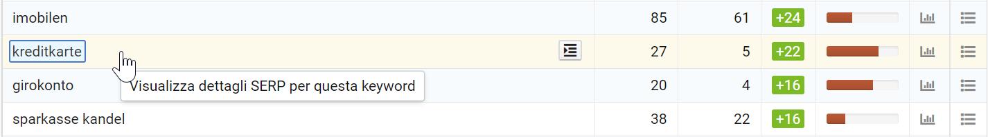 Come vedere la SERP di una keyword nel Toolbox SISTRIX