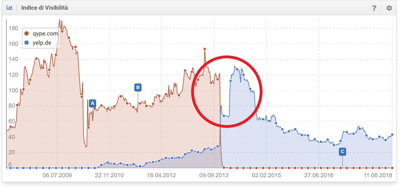 Confronto tra qype.com e yelp.de nel Toolbox SISTRIX - gap al rialzo
