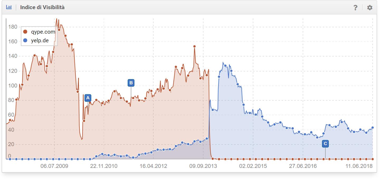 Confronto tra qype.com e yelp.de nel Toolbox SISTRIX