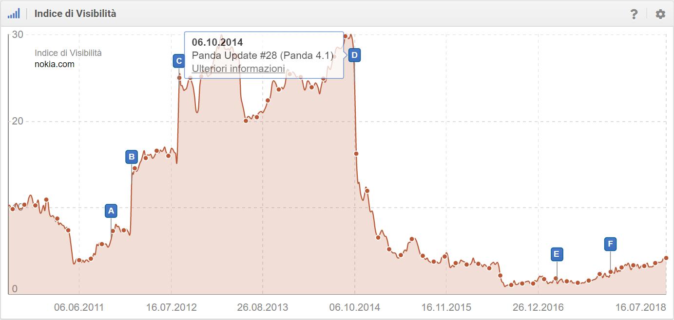 Panda Update #28 nell'Indice di Visibilità di SISTRIX
