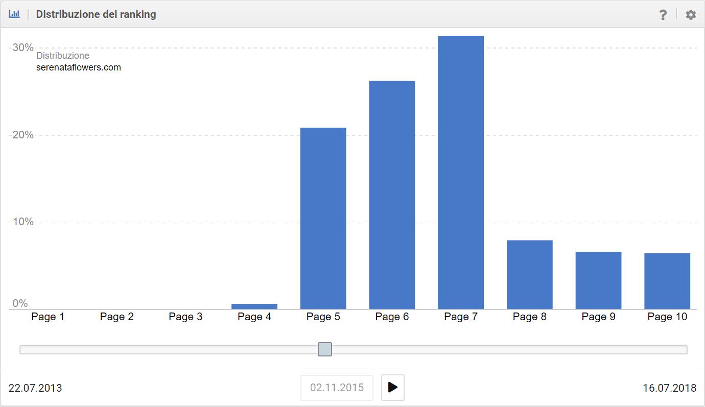 Distribuzione dei ranking a seguito di una penalità manuale nel Toolbox SISTRIX