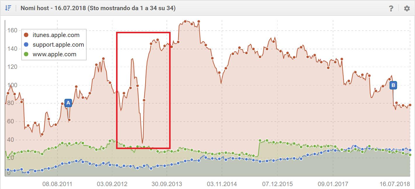 Problema tecnico del sottodominio itunes di apple.com - Toolbox SISTRIX