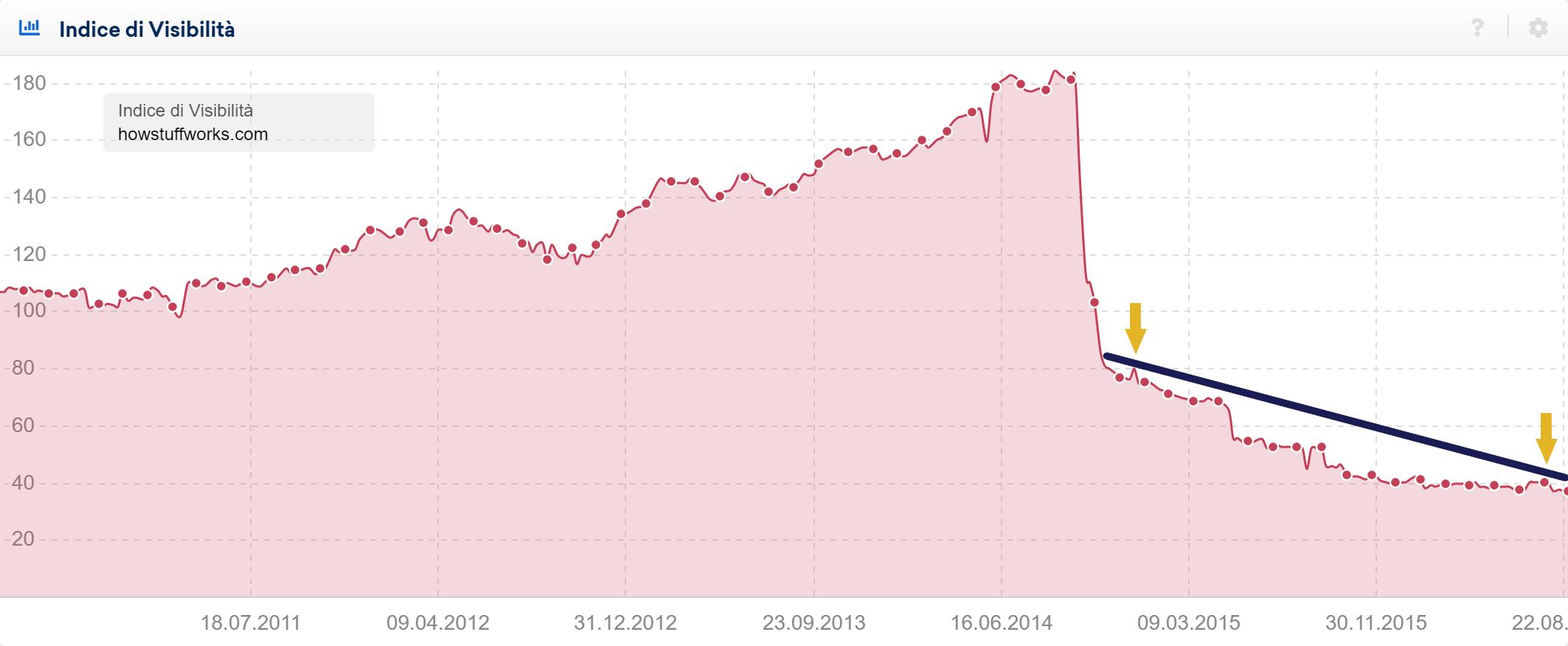 Vertici del trend al ribasso