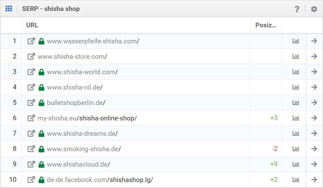 """SERP per la keyword """"Shisha Shop"""" nel Toolbox SISTRIX"""