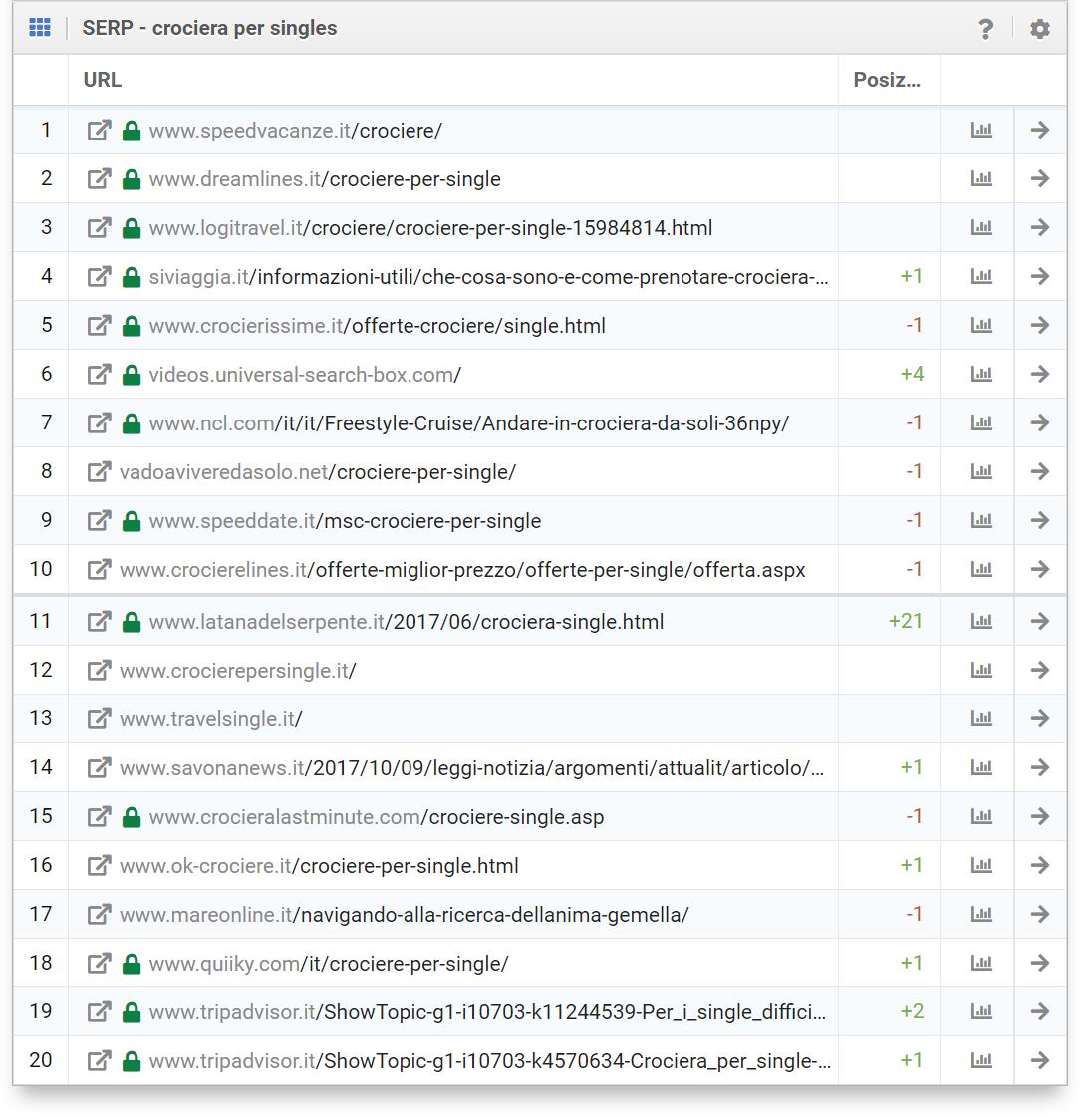 """SERP per la keyword di esempio """"crociera per singles"""": costacrociere.it non si posiziona nelle prime due pagine di google.it"""