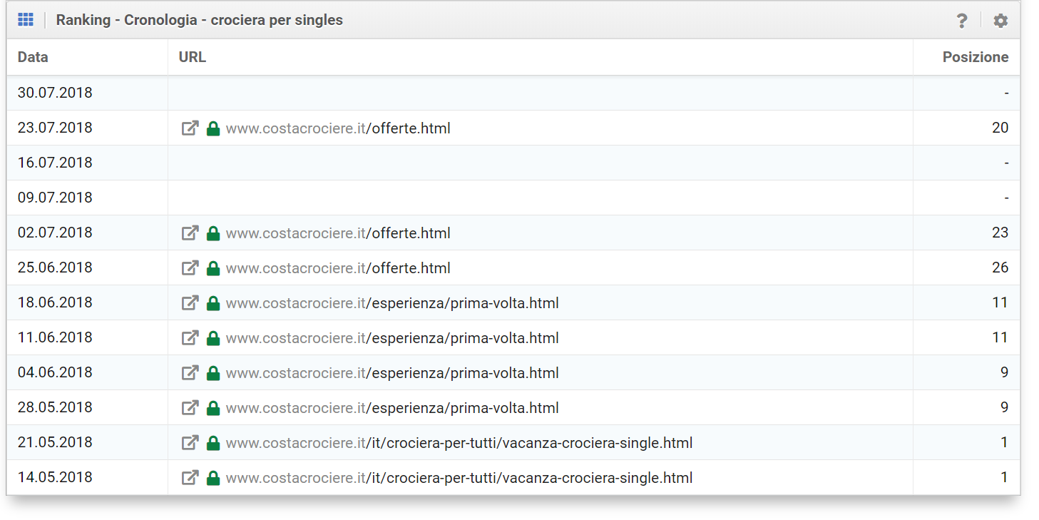 "Cronologia della keyword per ""Crociera per singles"""