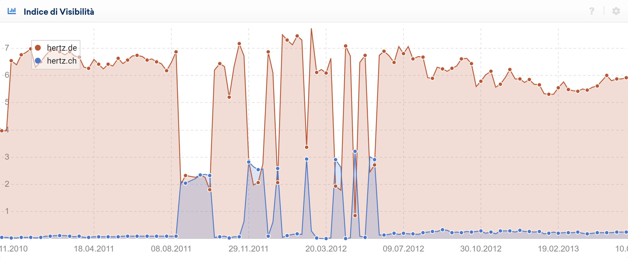 Toolbox SISTRIX: confronto tra hertz.de e hertz.ch