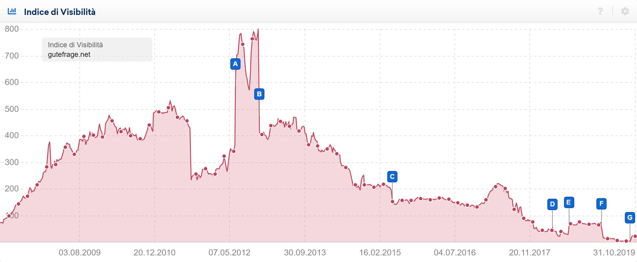 Indice di Visibilità del dominio gutefrage.net