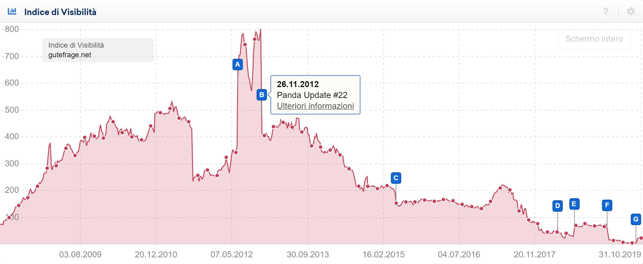 Toolbox SISTRIX: Panda Update nell'Indice di Visibilità di gutefrage.net