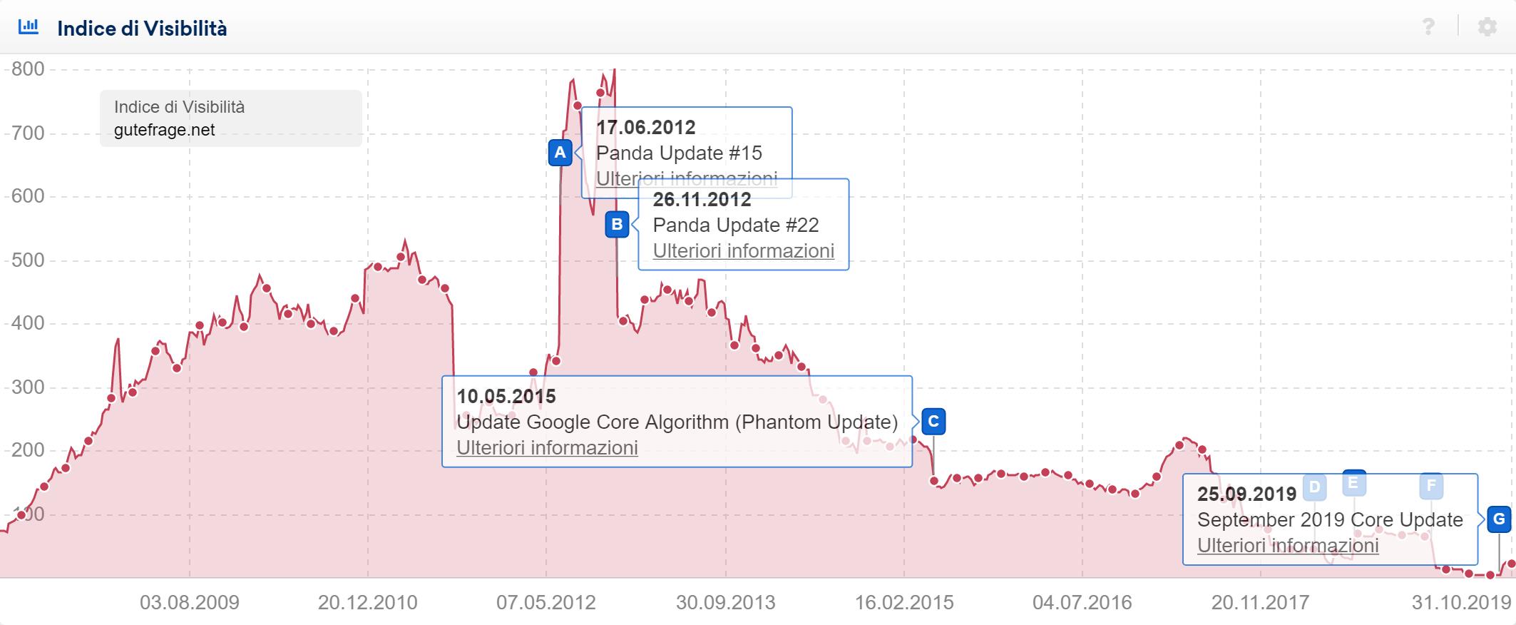 Toolbox SISTRIX: aggiornamenti di Google nell'Indice id Visibilità del dominio gutefrage.net