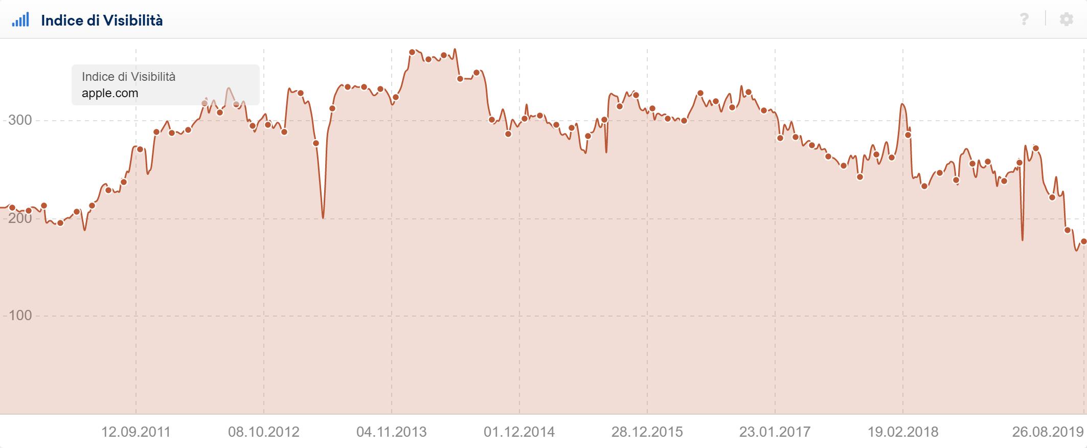 Toolbox SISTRIX: indice di visibilità di apple.com