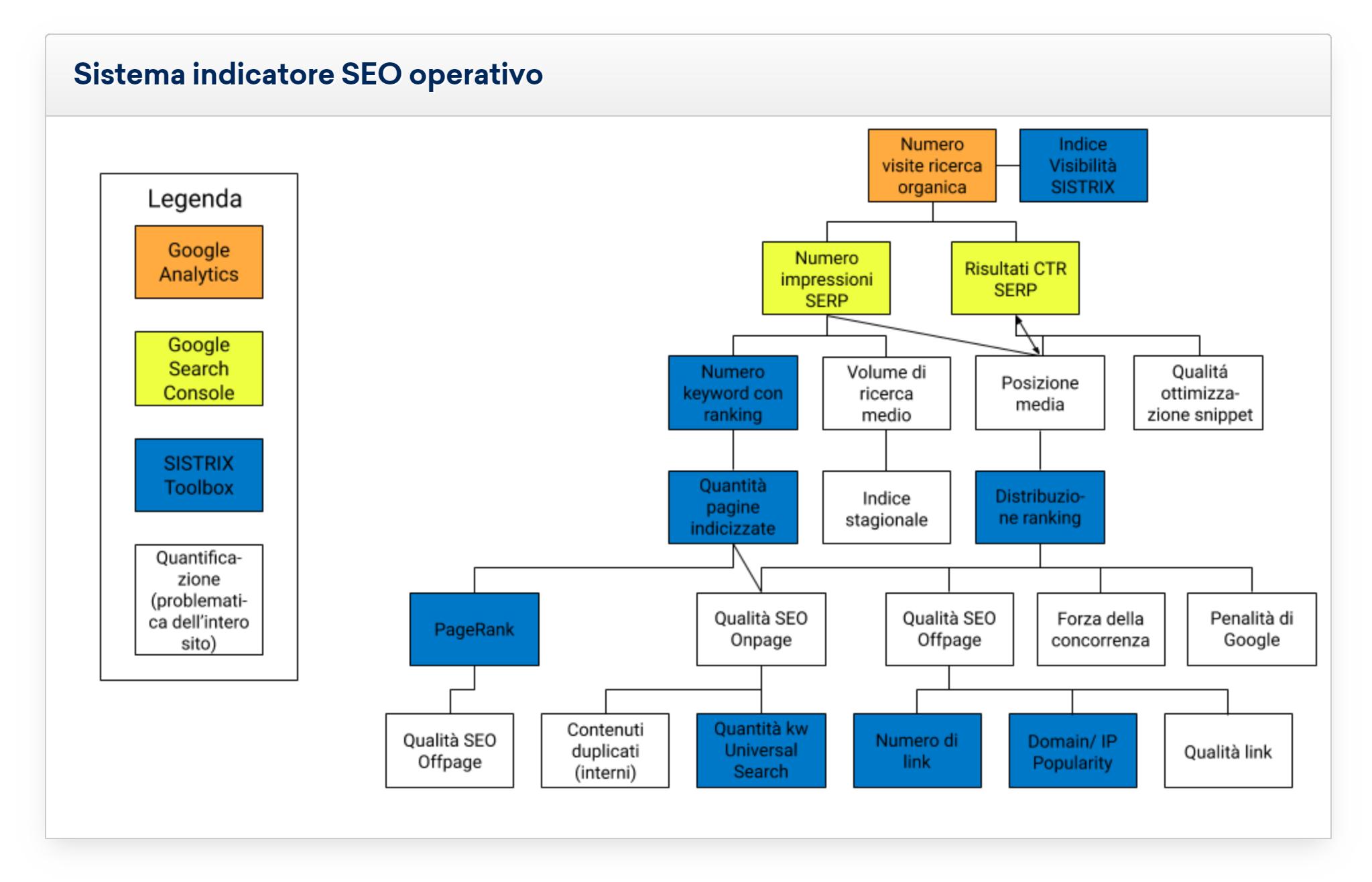 Infografica per sistema indicatore seo operativo