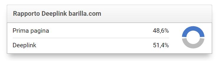Esempio rapporto deeplink barilla.com