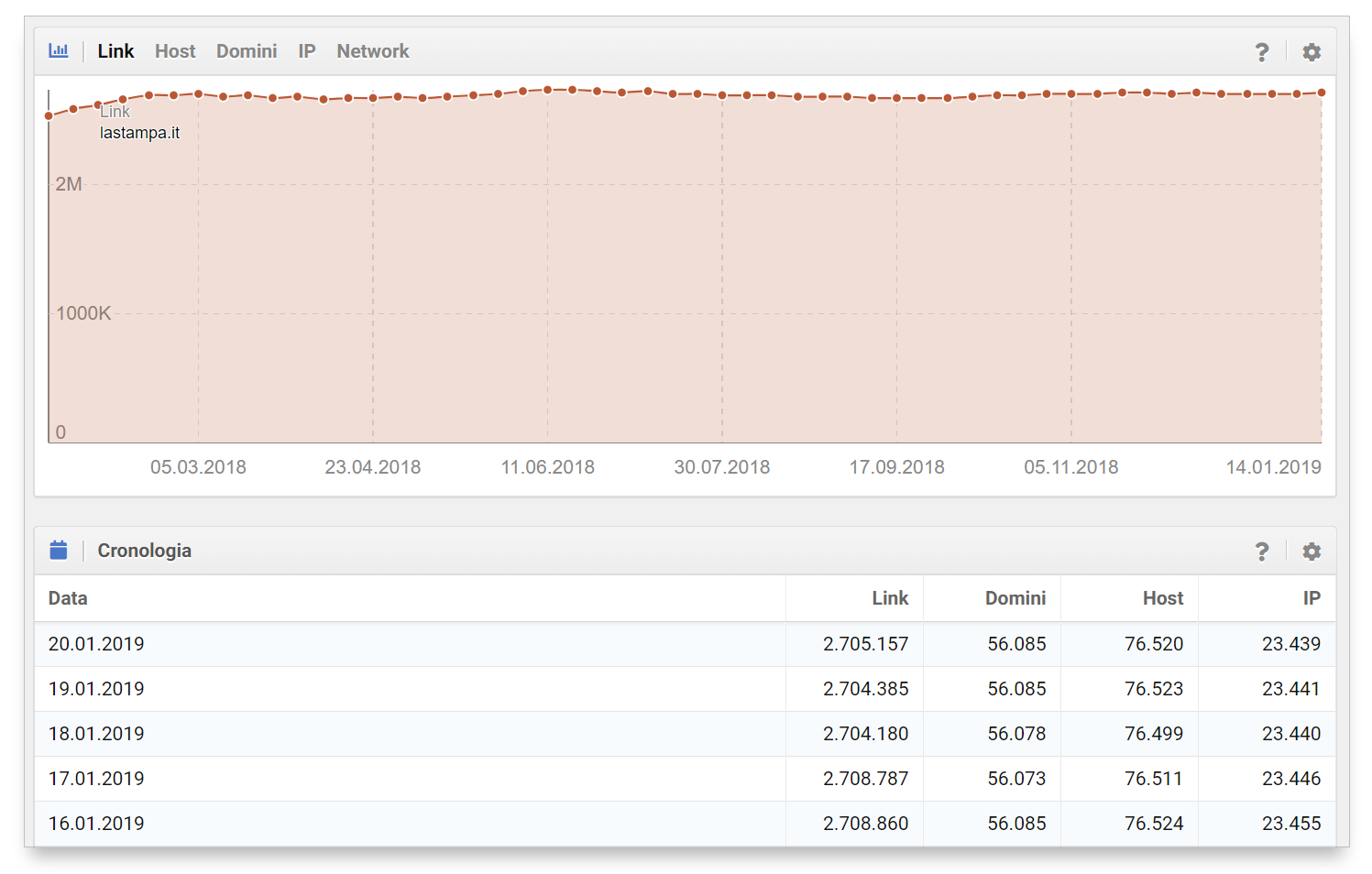 Link del dominio nel tempo - Toolbox SISTRIX