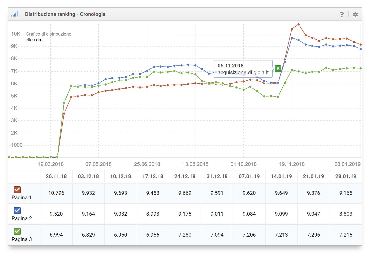 Distribuzione dei Ranking: aumento delle keyword nelle prime 3 pagine di Google dopo l'acquisizione