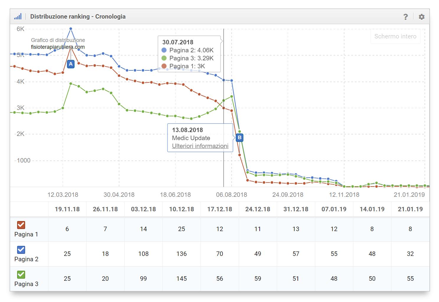 Distribuzione dei Ranking: il Medic Update ha quasi azzerato i posizionamenti del dominio nelle prime tre pagine di Google