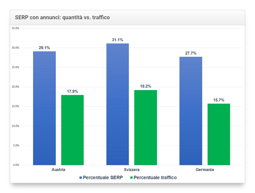 rapporto tra la quantità di questo tipo di keyword e il traffico che producono