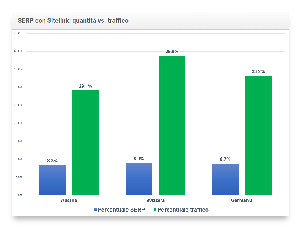 rapporto tra la quantità di keyword e il traffico generato per le keyword con sitelink