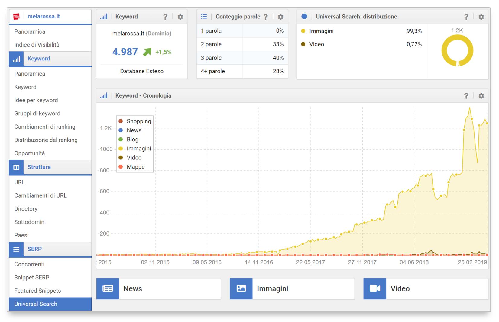 Analizza le integrazioni di Universal Search nel Toolbox SISTRIX