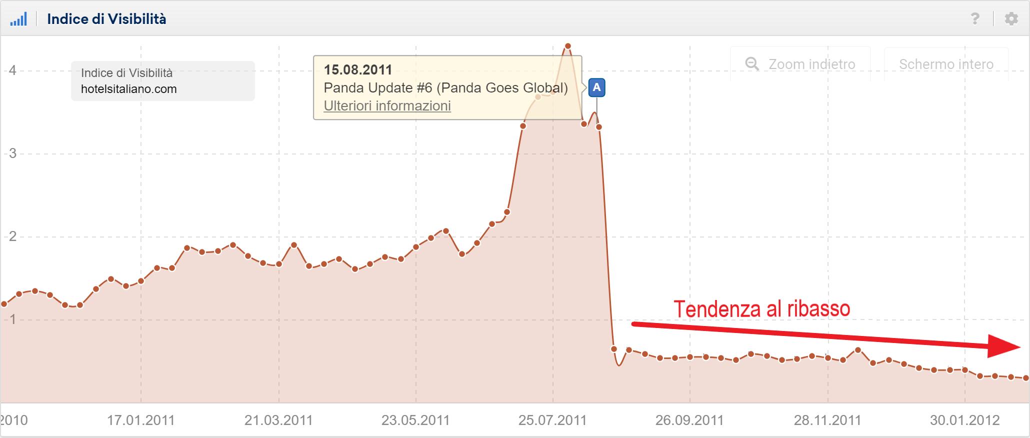 Tendenza al ribasso per panda update