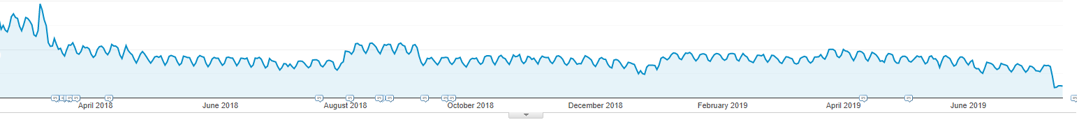 traffico google di examine.com