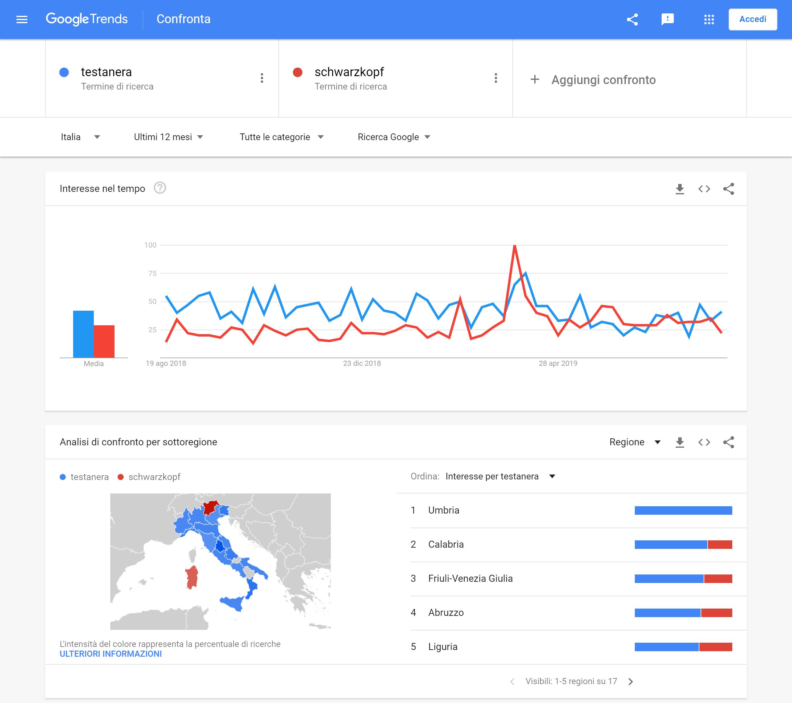 """Google Trends: il termine """"testanera"""" continua ad essere cercato su Google."""