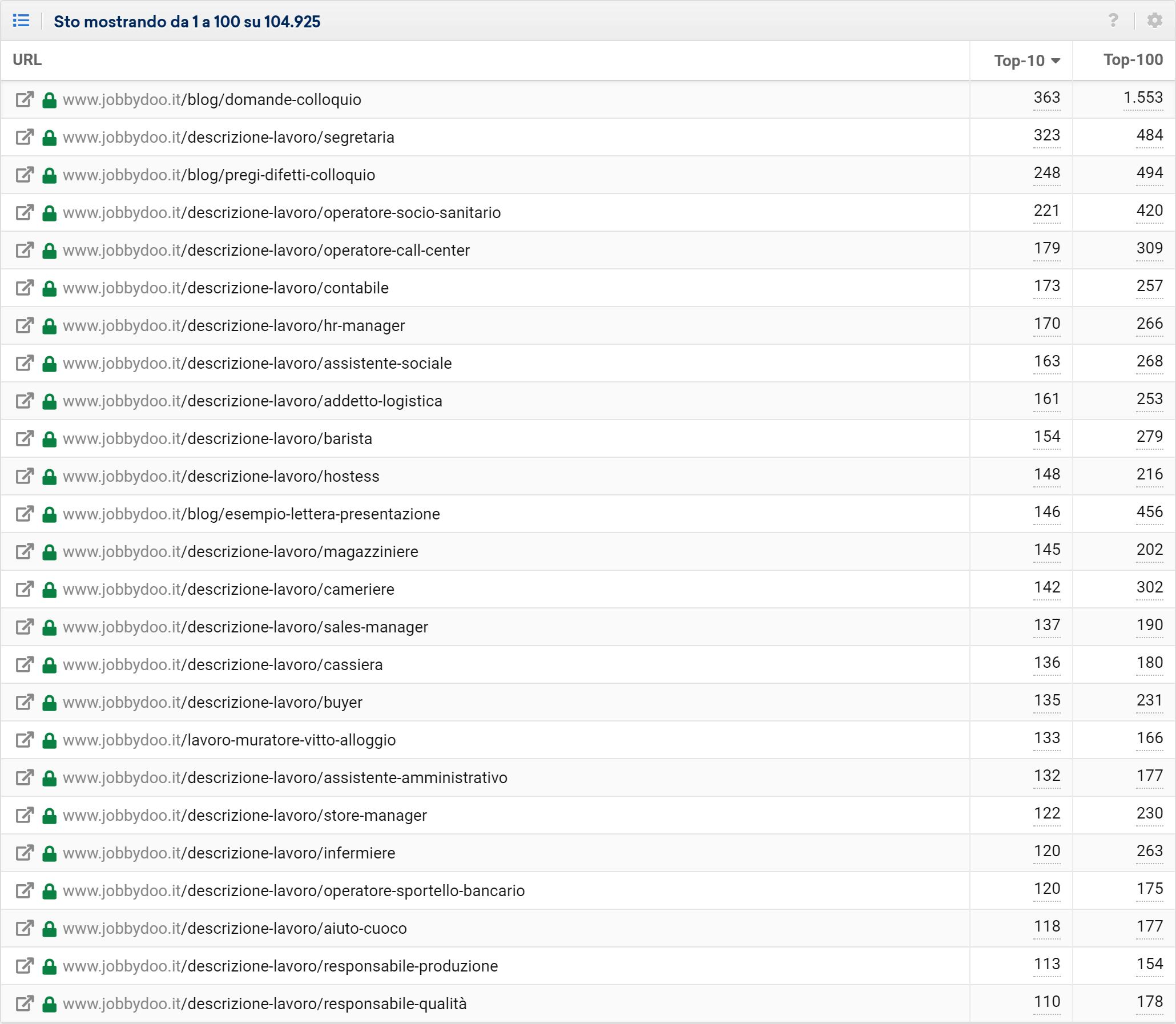 Toolbox SISTRIX: URL con più ranking di jobbydoo.it