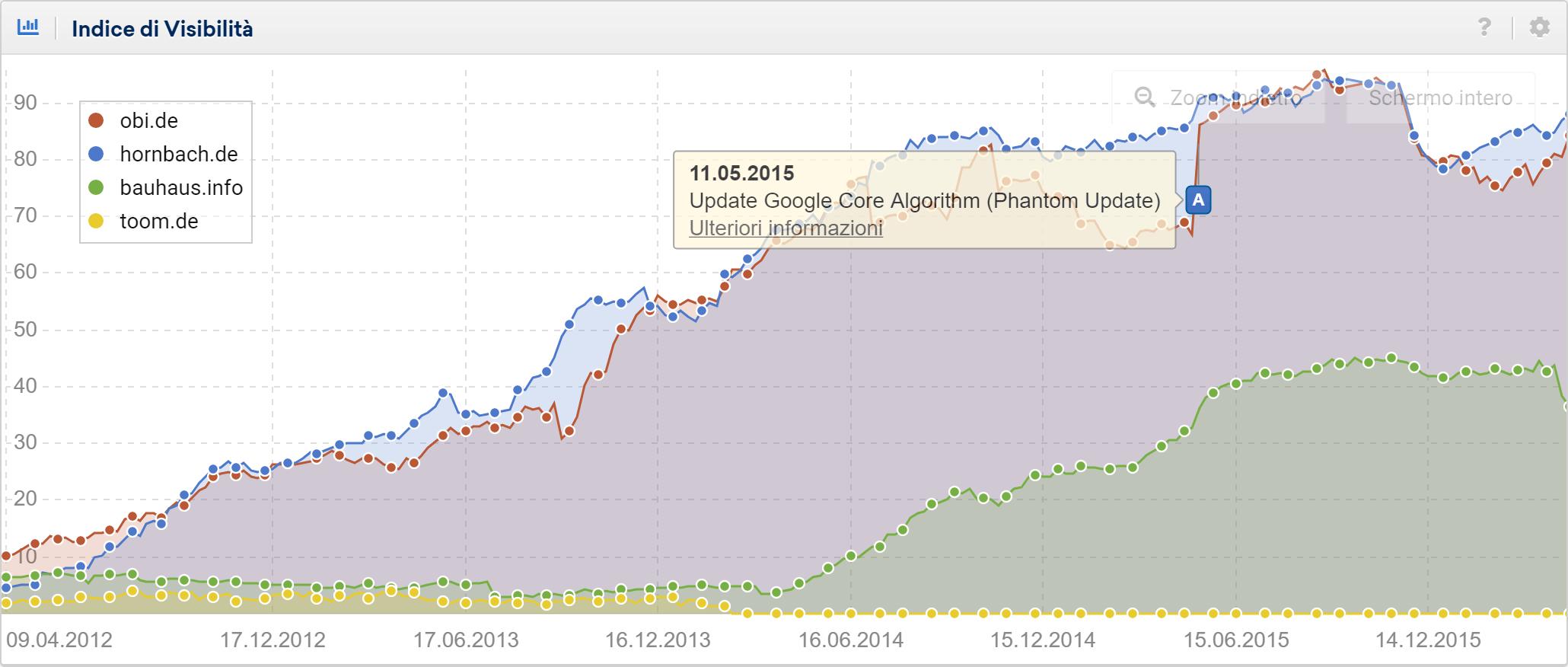 Toolbox SISTRIX: confronto tra obi.de e concorrenti. Impatto del Phantom Update